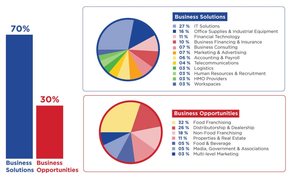 exhibitor's-industry-breakdown-min1