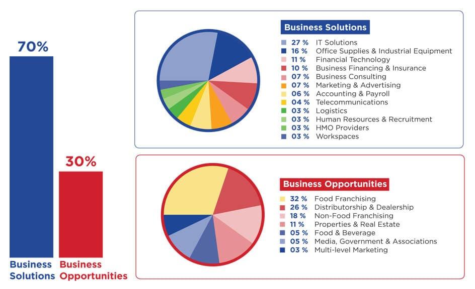 exhibitor's-industry-breakdown-min1