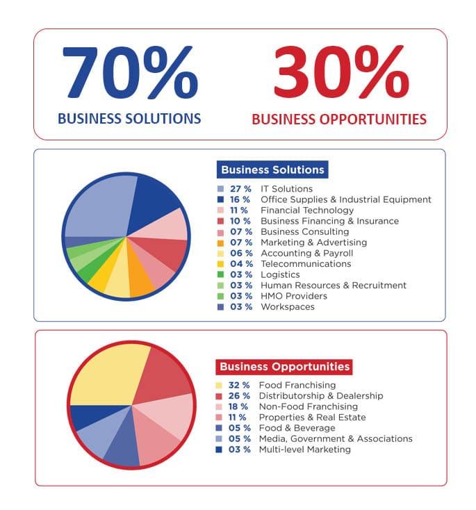 exhibitor's-industry-breakdown2022